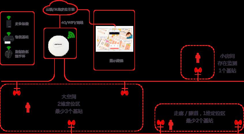 超宽带UWB高精度定位系统