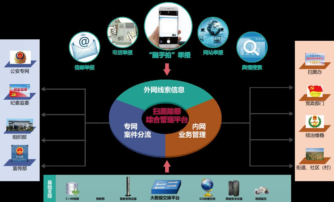 扫黑除恶大数据统一管理平台业务流程