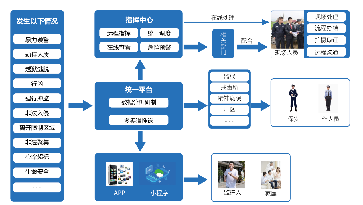 重点单位(场所)特种安防管控工程业务流程