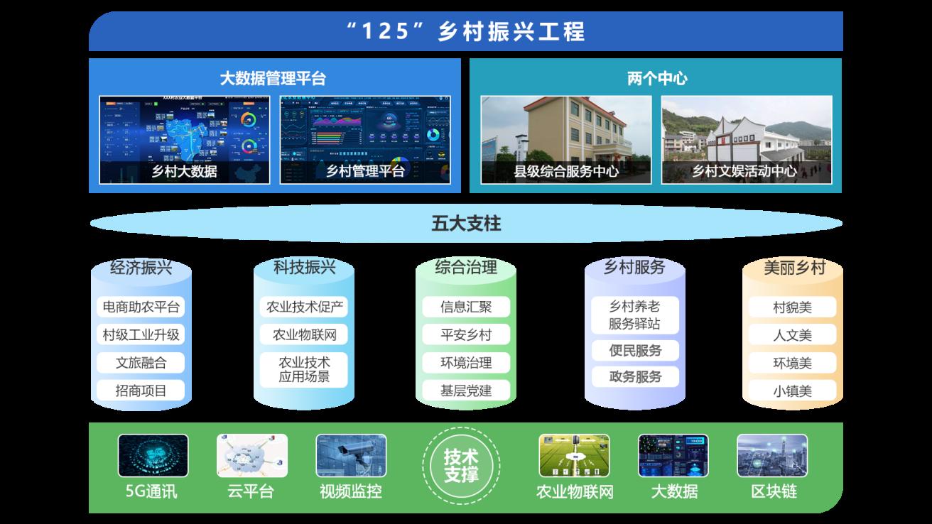乡村振兴工程业务架构