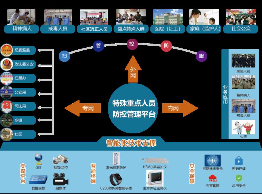特殊重点人员防控管理平台业务架构