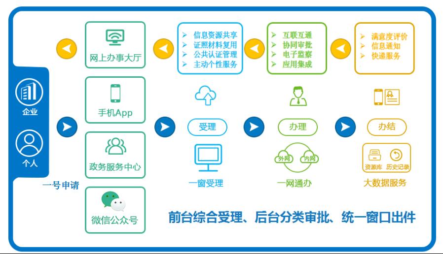 互联网+政务服务平台业务流程