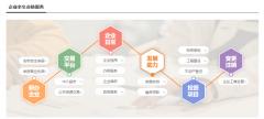 24小时新型企业服务云平台解决方案