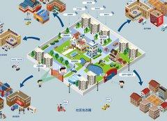 智能化技术在智慧社区建设中的应用和作用